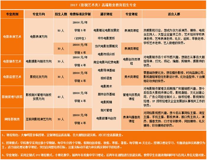 浙江传媒学院华策电影学院高端职业教育招生计划.png